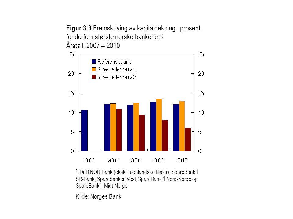 Figur 3.3 Fremskriving av kapitaldekning i prosent for de fem største norske bankene. 1) Årstall. 2007 – 2010 1) DnB NOR Bank (ekskl. utenlandske fili