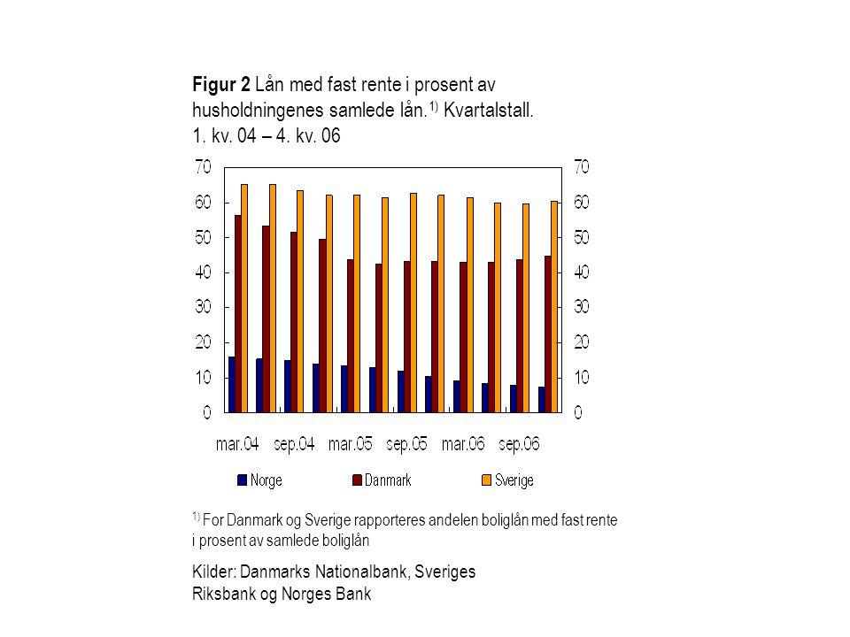 Figur 2 Lån med fast rente i prosent av husholdningenes samlede lån. 1) Kvartalstall. 1. kv. 04 – 4. kv. 06 1) For Danmark og Sverige rapporteres ande