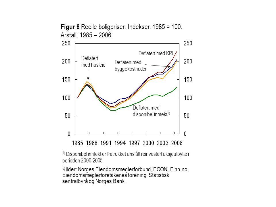 Deflatert med husleie Deflatert med byggekostnader Deflatert med disponibel inntekt 1) Deflatert med KPI 1) Disponibel inntekt er fratrukket anslått r
