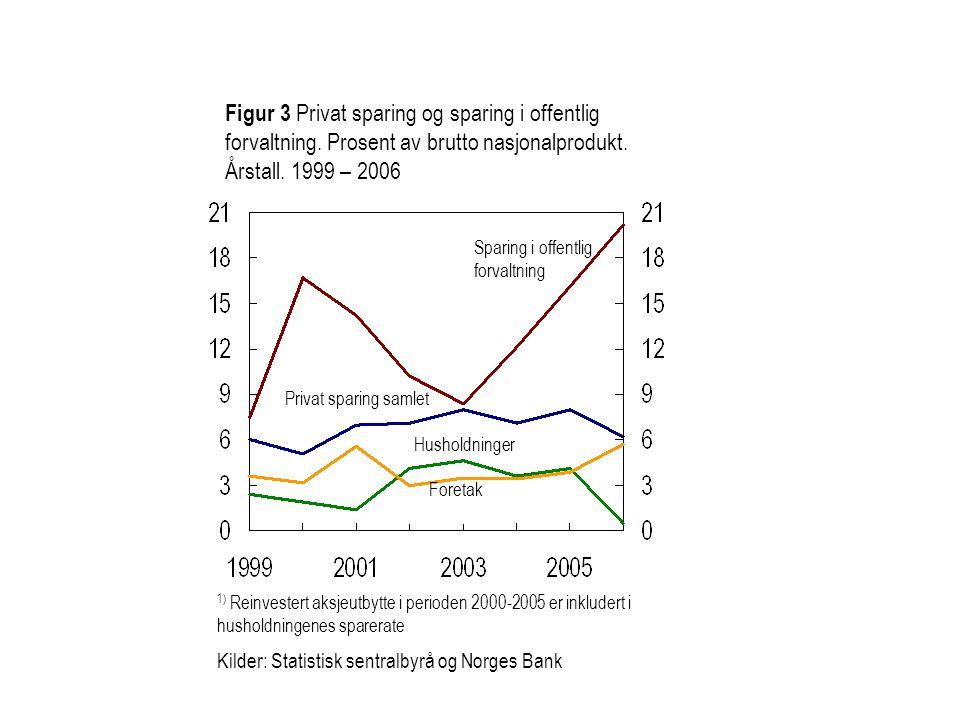 Sparing i offentlig forvaltning Privat sparing samlet Figur 3 Privat sparing og sparing i offentlig forvaltning. Prosent av brutto nasjonalprodukt. År