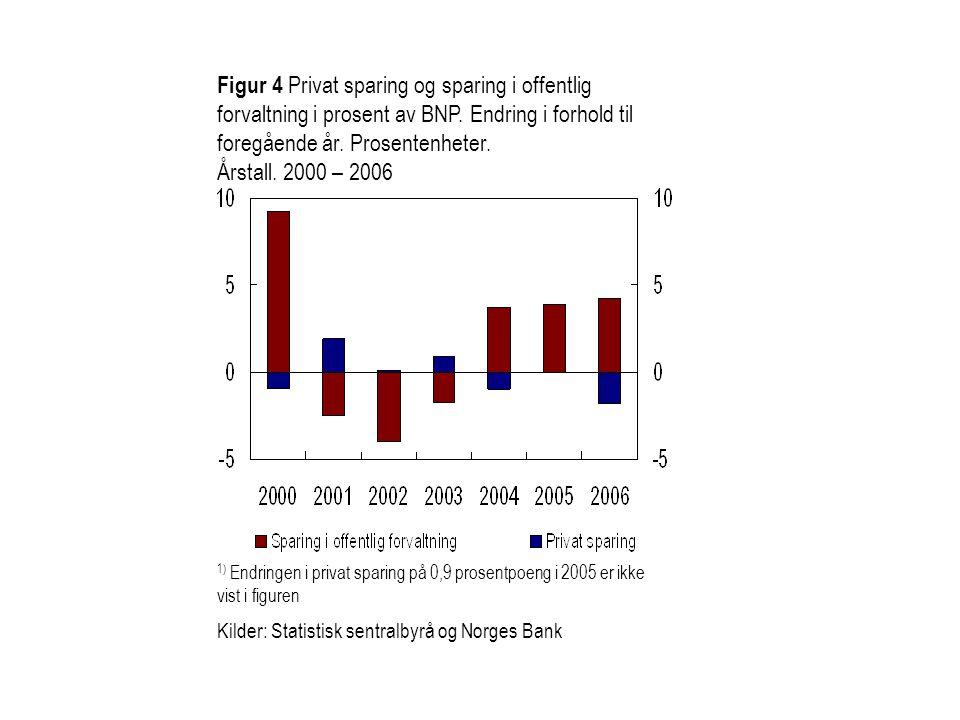 Figur 4 Privat sparing og sparing i offentlig forvaltning i prosent av BNP. Endring i forhold til foregående år. Prosentenheter. Årstall. 2000 – 2006
