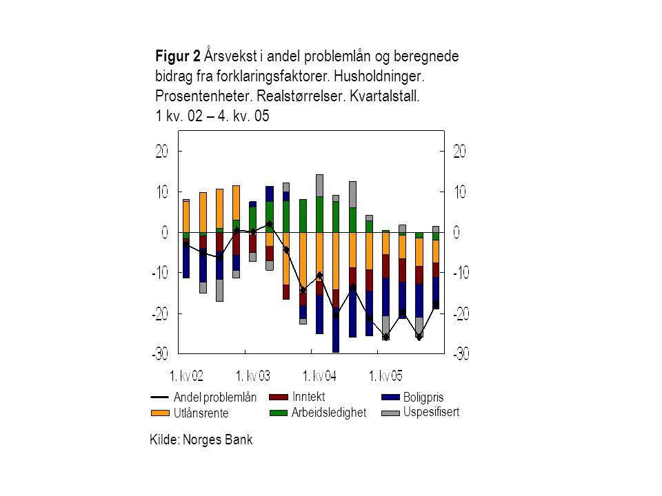 Kilde: Norges Bank Figur 2 Årsvekst i andel problemlån og beregnede bidrag fra forklaringsfaktorer. Husholdninger. Prosentenheter. Realstørrelser. Kva