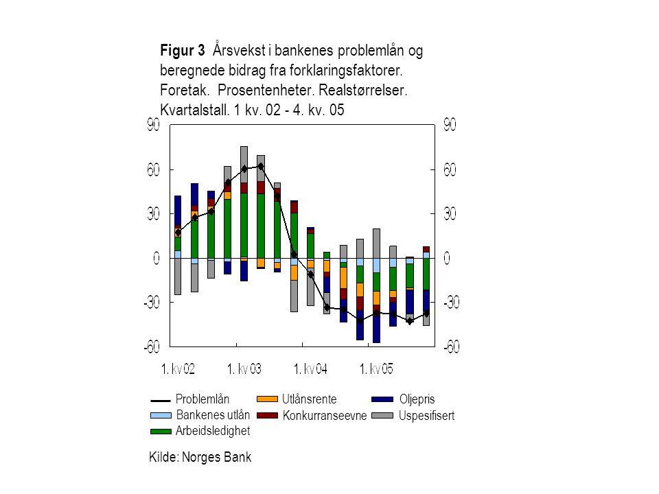 Kilde: Norges Bank Figur 3 Årsvekst i bankenes problemlån og beregnede bidrag fra forklaringsfaktorer. Foretak. Prosentenheter. Realstørrelser. Kvarta