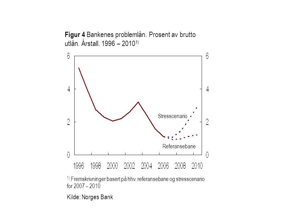 Figur 4 Bankenes problemlån. Prosent av brutto utlån. Årstall. 1996 – 2010 1) 1) Fremskrivninger basert på hhv. referansebane og stresscenario for 200