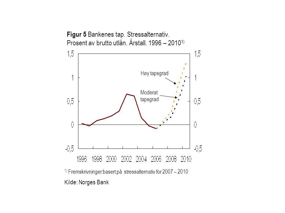 Figur 5 Bankenes tap. Stressalternativ. Prosent av brutto utlån. Årstall. 1996 – 2010 1) 1) Fremskrivninger basert på stressalternativ for 2007 – 2010