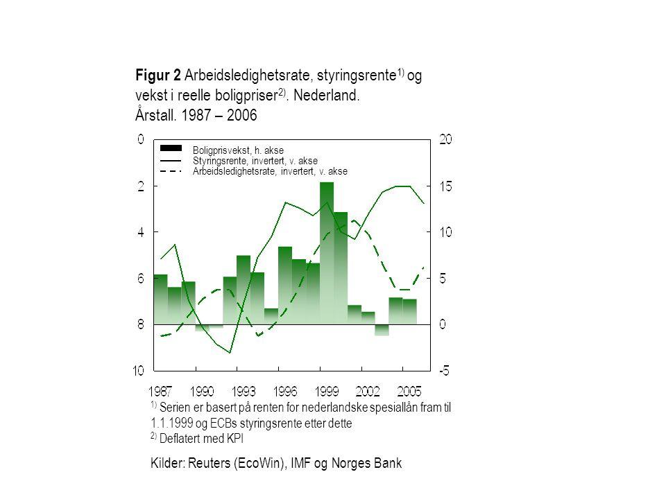 Figur 2 Arbeidsledighetsrate, styringsrente 1) og vekst i reelle boligpriser 2). Nederland. Årstall. 1987 – 2006 1) Serien er basert på renten for ned