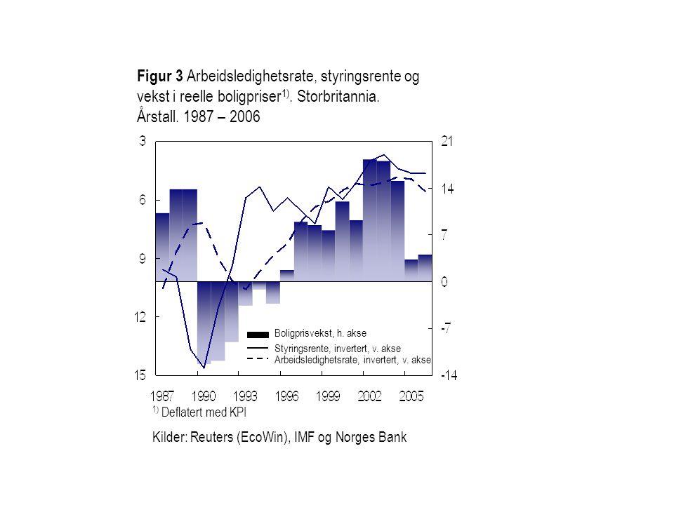 Figur 3 Arbeidsledighetsrate, styringsrente og vekst i reelle boligpriser 1). Storbritannia. Årstall. 1987 – 2006 1) Deflatert med KPI Kilder: Reuters