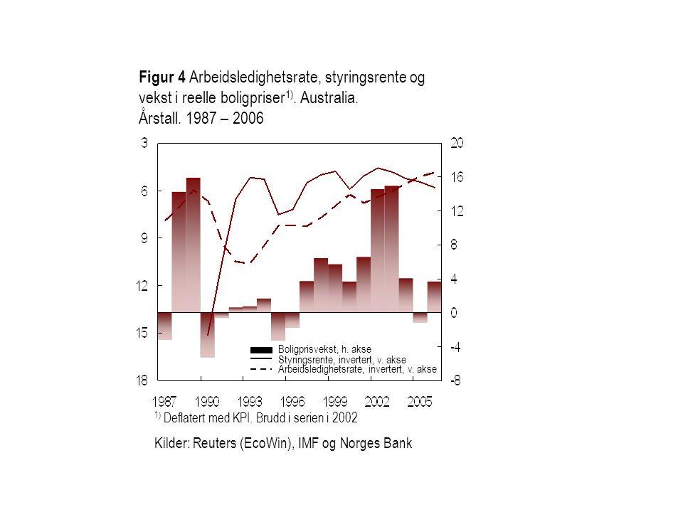 Figur 4 Arbeidsledighetsrate, styringsrente og vekst i reelle boligpriser 1). Australia. Årstall. 1987 – 2006 1) Deflatert med KPI. Brudd i serien i 2