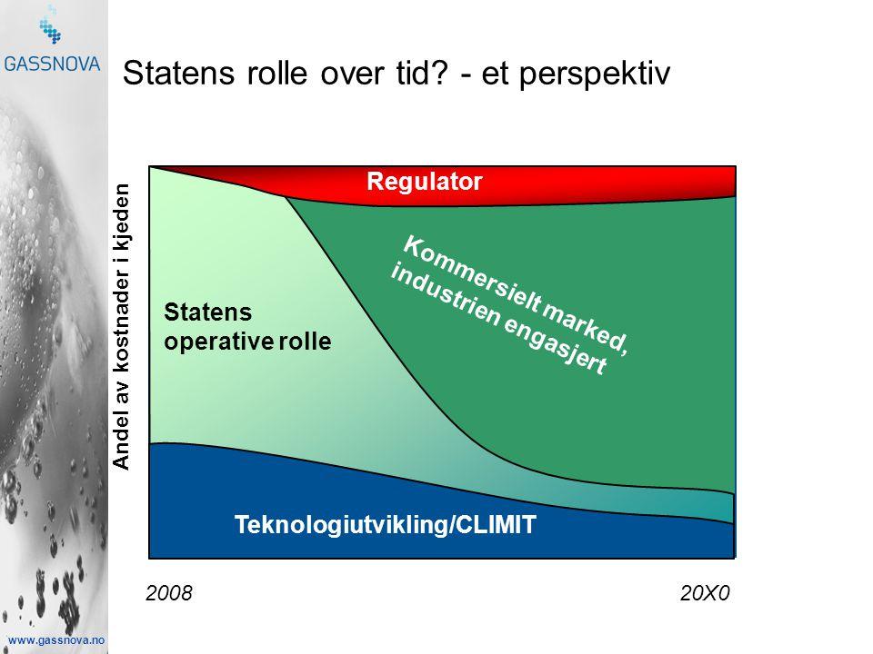 www.gassnova.no Statens rolle over tid? - et perspektiv 2008 20X0 Andel av kostnader i kjeden Statens operative rolle Kommersielt marked, industrien e