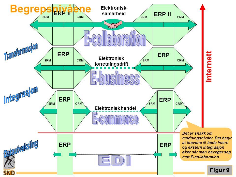 Figur 9 ERP SRMCRM ERP SRMCRM ERP SRMCRM ERP SRMCRM ERP SRMCRM ERP SRMCRM ERP Internett Elektronisk handel Elektronisk forretningsdrift Elektronisk sa