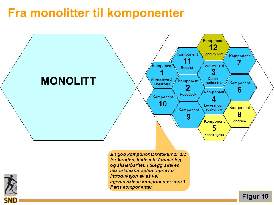 MONOLITT Komponent 9 Komponent 4 Leverandør- reskontro Komponent 6 Komponent 2 Hovedbok Komponent 11 Budsjett Komponent 3 Kunde- reskontro Komponent 7