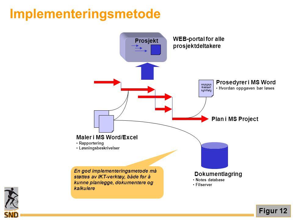 Maler i MS Word/Excel • Rapportering • Løsningsbeskrivelser Hhjhjjhjh Rretsavf hgfrffefg Prosedyrer i MS Word • Hvordan oppgaven bør løses Plan i MS P