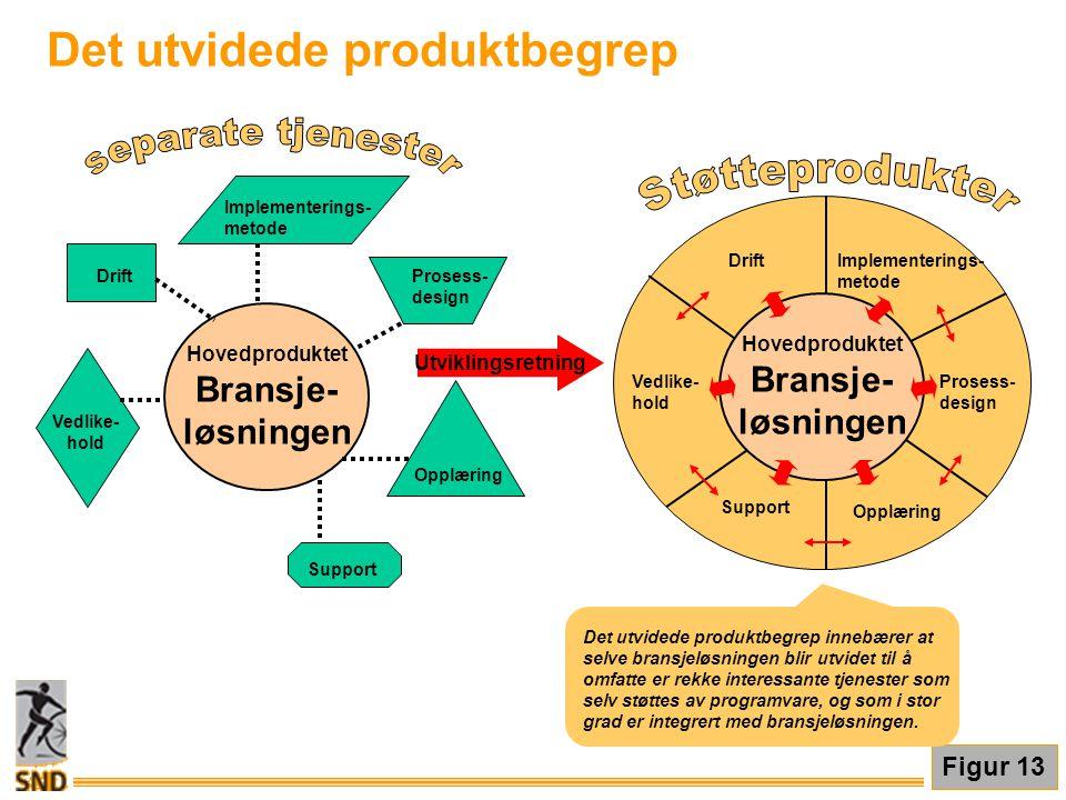 Det utvidede produktbegrep Figur 13 Det utvidede produktbegrep innebærer at selve bransjeløsningen blir utvidet til å omfatte er rekke interessante tj