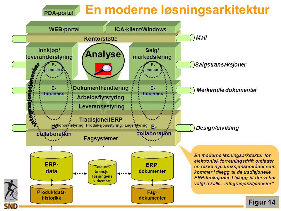 Merkantile dokumenter Fagsystemer Tradisjonell ERP Økonomistyring, Produksjonsstyring, Lagerstyring Innkjøp/ leverandørstyring Salg/ markedsføring Ana