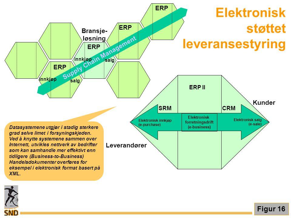 ERP Supply Chain Management innkjøp salg innkjøp salg Bransje- løsning ERP Leverandører Kunder SRMCRM Elektronisk forretningsdrift (e-business) Elektr