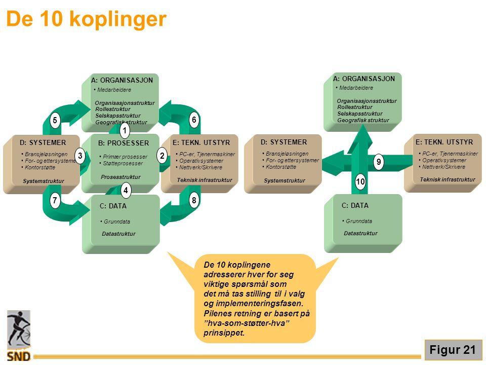De 10 koplinger • Medarbeidere Organisasjonsstruktur Rollestruktur Selskapsstruktur Geografisk struktur E: TEKN. UTSTYR • PC-er, Tjenermaskiner • Oper