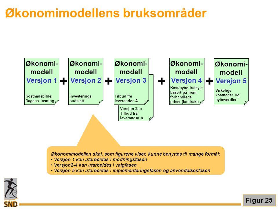 Økonomimodellens bruksområder Økonomimodellen skal, som figurene viser, kunne benyttes til mange formål: • Versjon 1 kan utarbeides i modningsfasen •