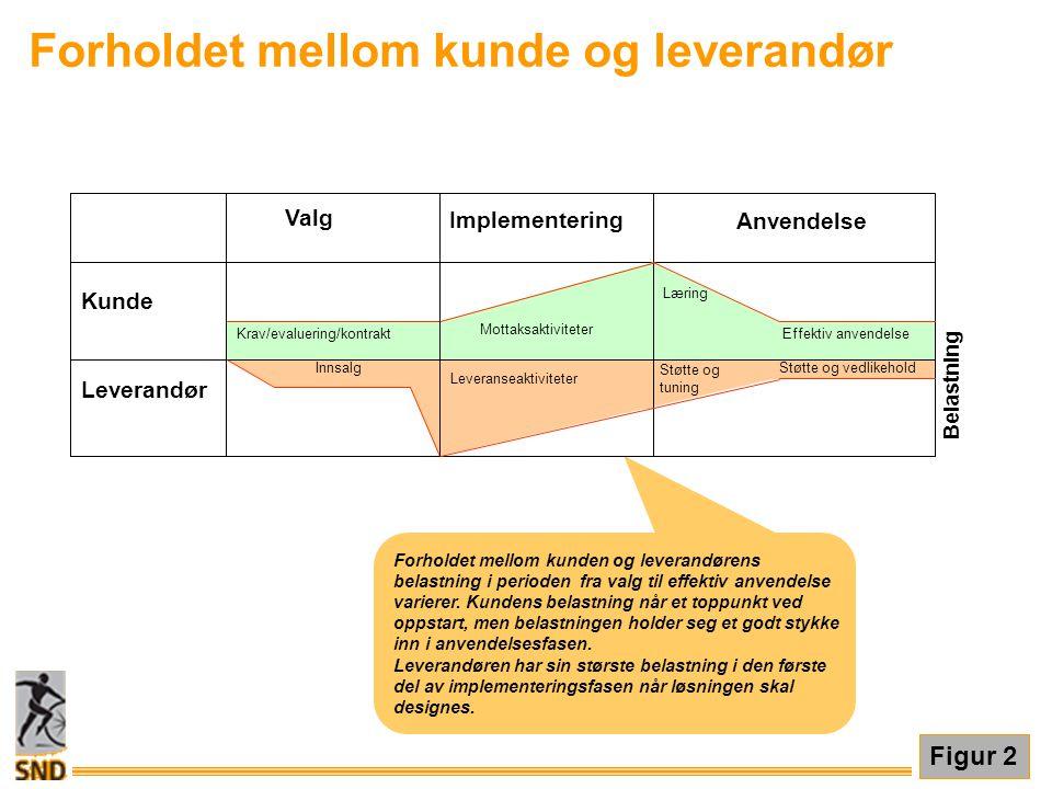 Figur 2 Forholdet mellom kunde og leverandør Forholdet mellom kunden og leverandørens belastning i perioden fra valg til effektiv anvendelse varierer.