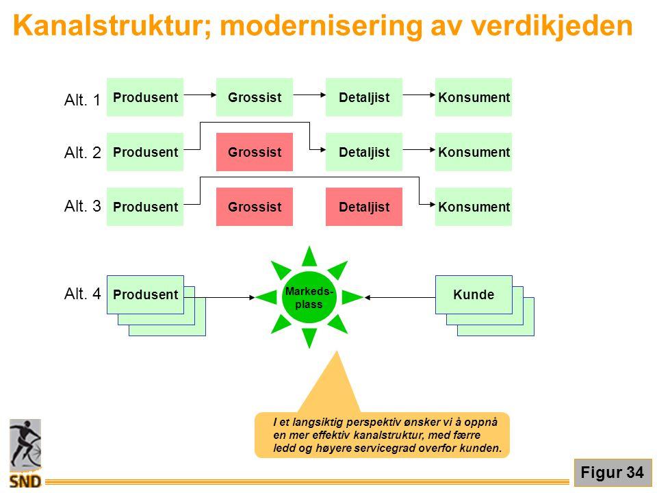 Kanalstruktur; modernisering av verdikjeden ProdusentGrossistDetaljistKonsument ProdusentGrossistDetaljistKonsument ProdusentGrossistDetaljistKonsumen