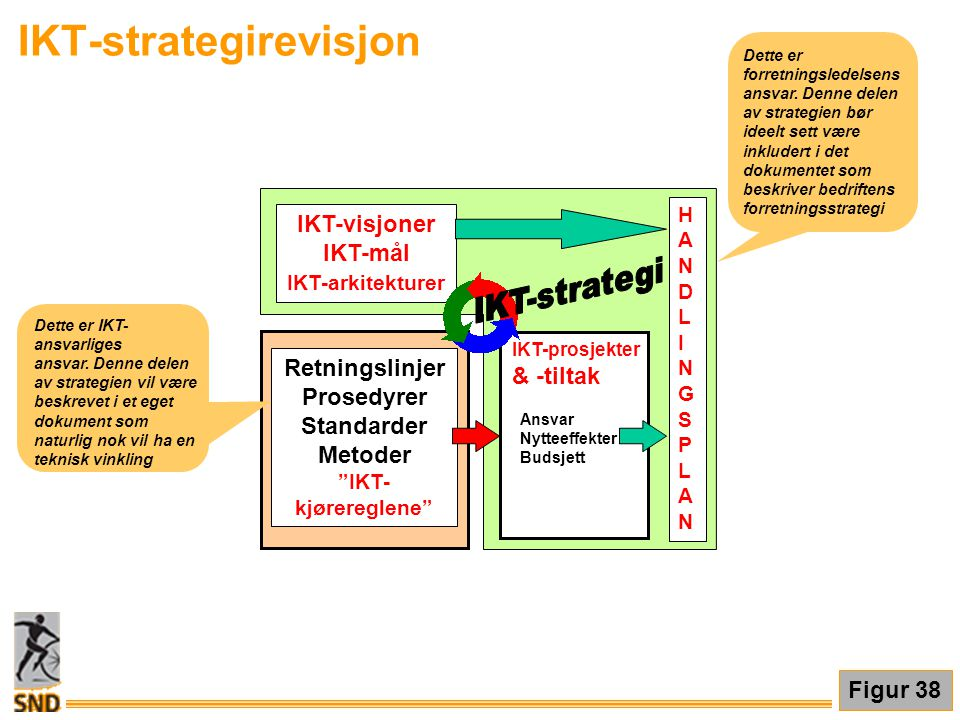 IKT-visjoner IKT-mål IKT-arkitekturer IKT-prosjekter & -tiltak Ansvar Nytteeffekter Budsjett HANDLINGSPLANHANDLINGSPLAN Retningslinjer Prosedyrer Stan