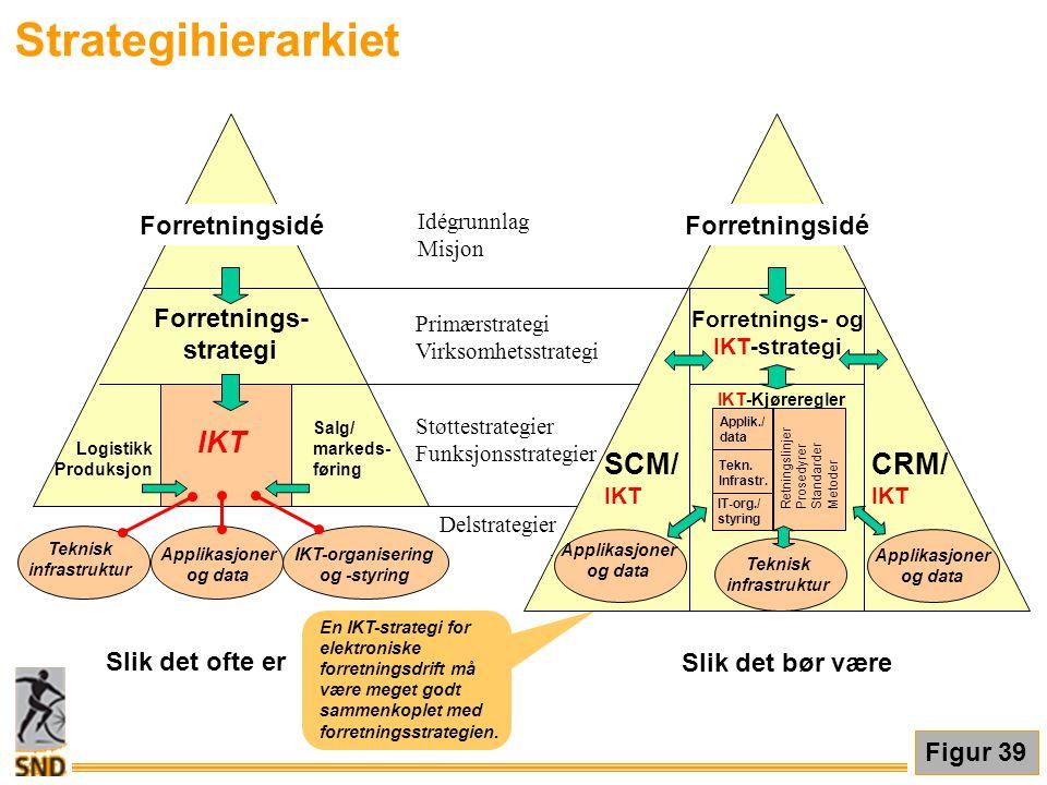 Strategihierarkiet En IKT-strategi for elektroniske forretningsdrift må være meget godt sammenkoplet med forretningsstrategien. Figur 39 Forretningsid