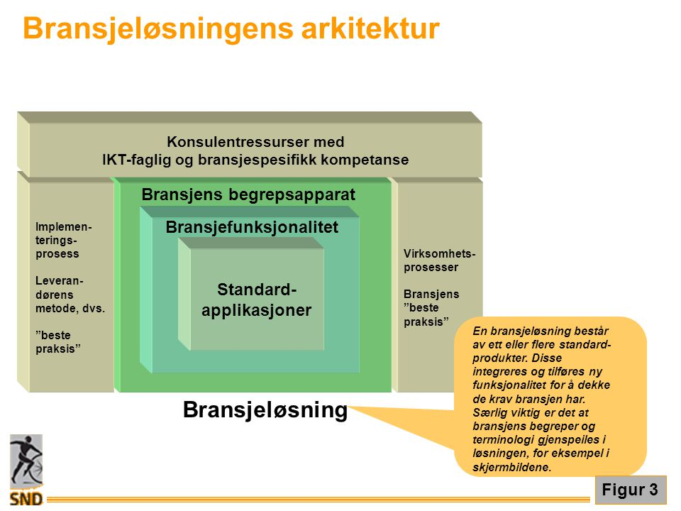 """Bransjeløsning Virksomhets- prosesser Bransjens """"beste praksis"""" Standard- applikasjoner Bransjefunksjonalitet Bransjens begrepsapparat Implemen- terin"""
