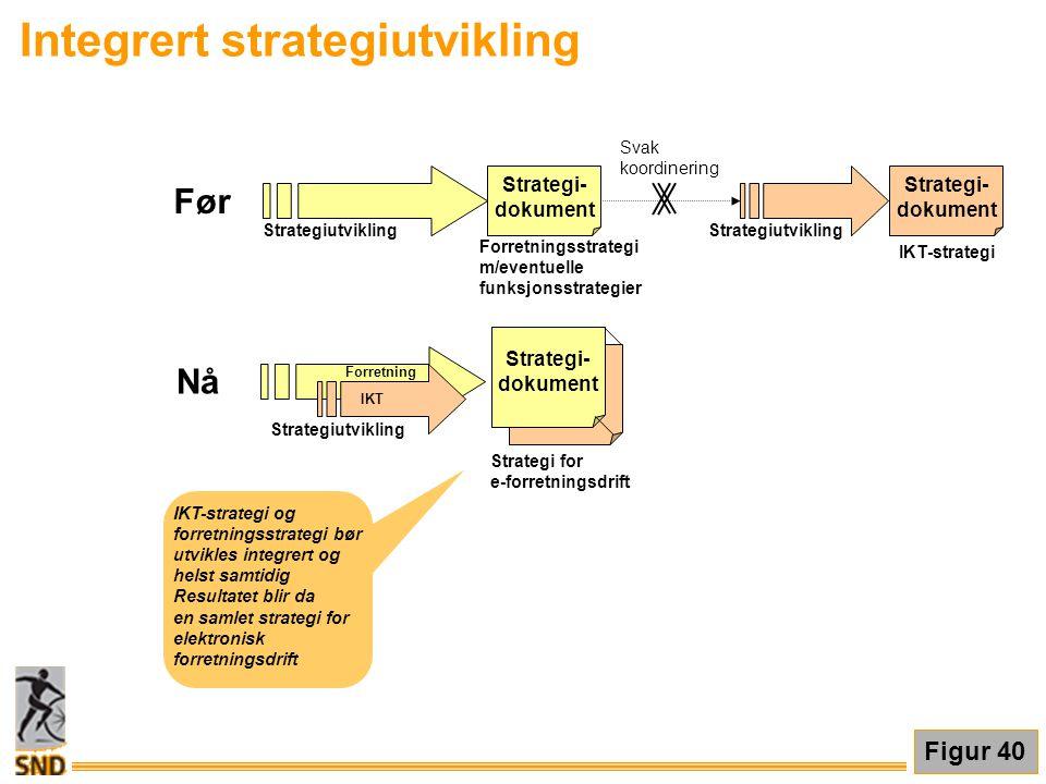 IKT-strategi og forretningsstrategi bør utvikles integrert og helst samtidig Resultatet blir da en samlet strategi for elektronisk forretningsdrift Fi