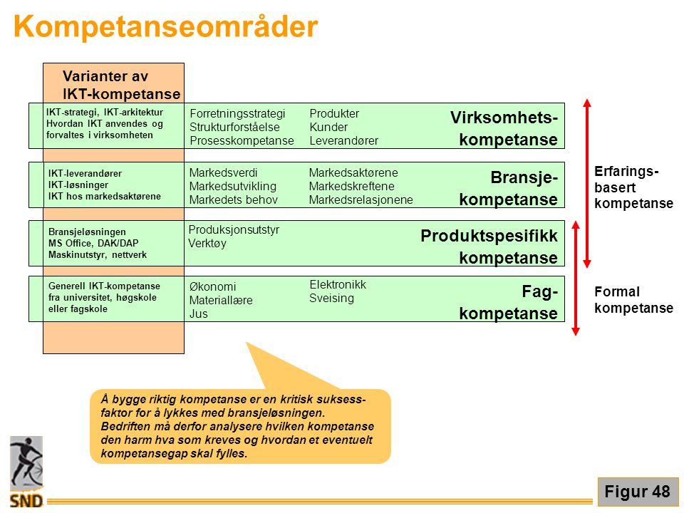 Virksomhets- kompetanse Fag- kompetanse Produktspesifikk kompetanse Varianter av IKT-kompetanse Bransjeløsningen MS Office, DAK/DAP Maskinutstyr, nett