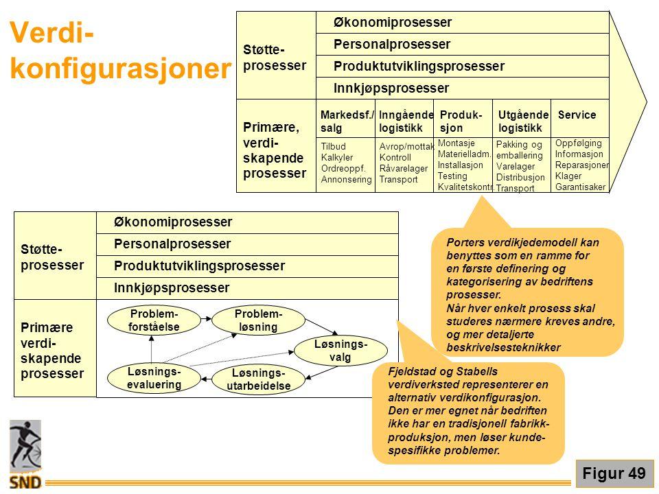Økonomiprosesser Personalprosesser Produktutviklingsprosesser Innkjøpsprosesser Støtte- prosesser Primære, verdi- skapende prosesser Inngående logisti