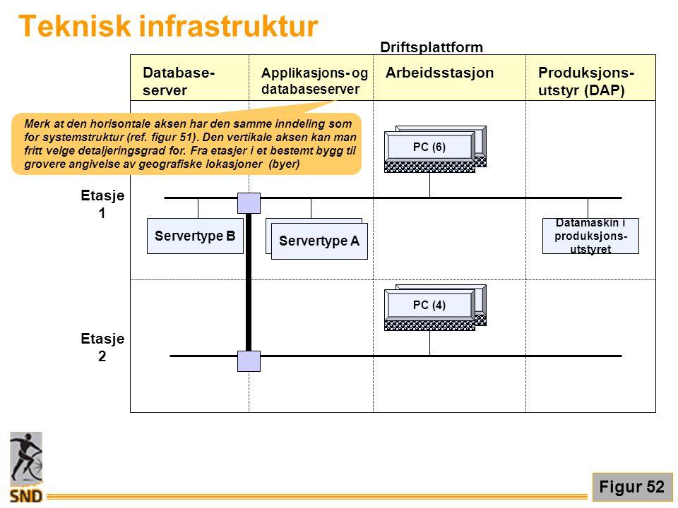 Driftsplattform Applikasjons- og databaseserver ArbeidsstasjonProduksjons- utstyr (DAP) Database- server PC (4) PC (6) Etasje 1 Etasje 2 Servertype B