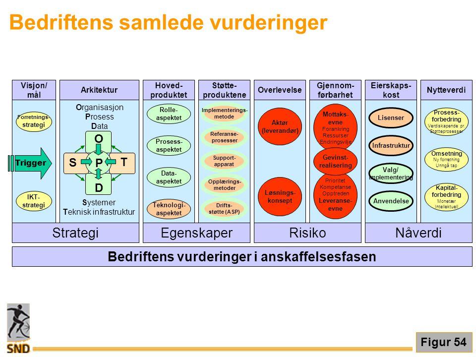 Visjon/ mål O T D P S Strategi IKT- strategi Forretnings- strategi Arkitektur Organisasjon Prosess Data Systemer Teknisk infrastruktur EgenskaperRisik