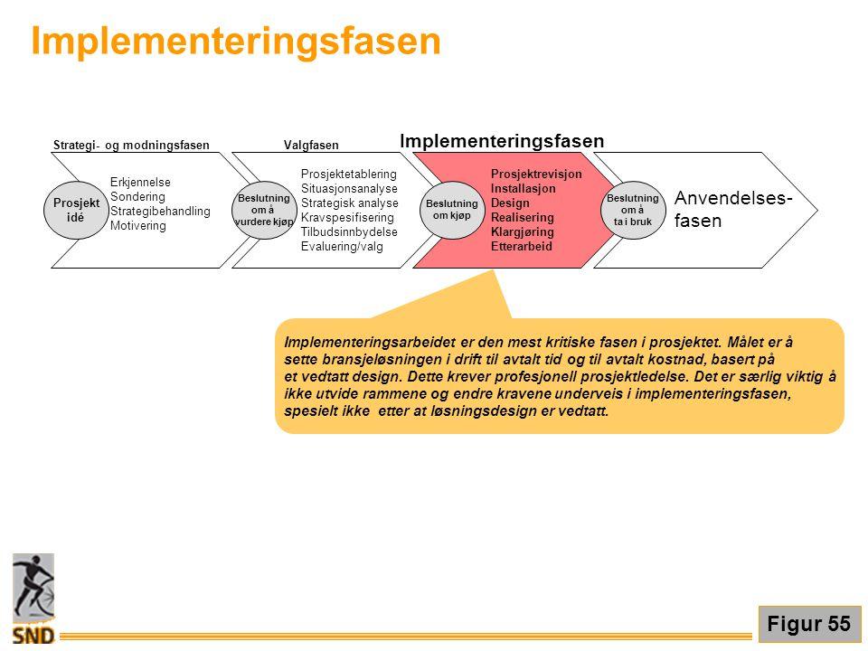 Implementeringsfasen Prosjektrevisjon Installasjon Design Realisering Klargjøring Etterarbeid Anvendelses- fasen Beslutning om kjøp Beslutning om å ta