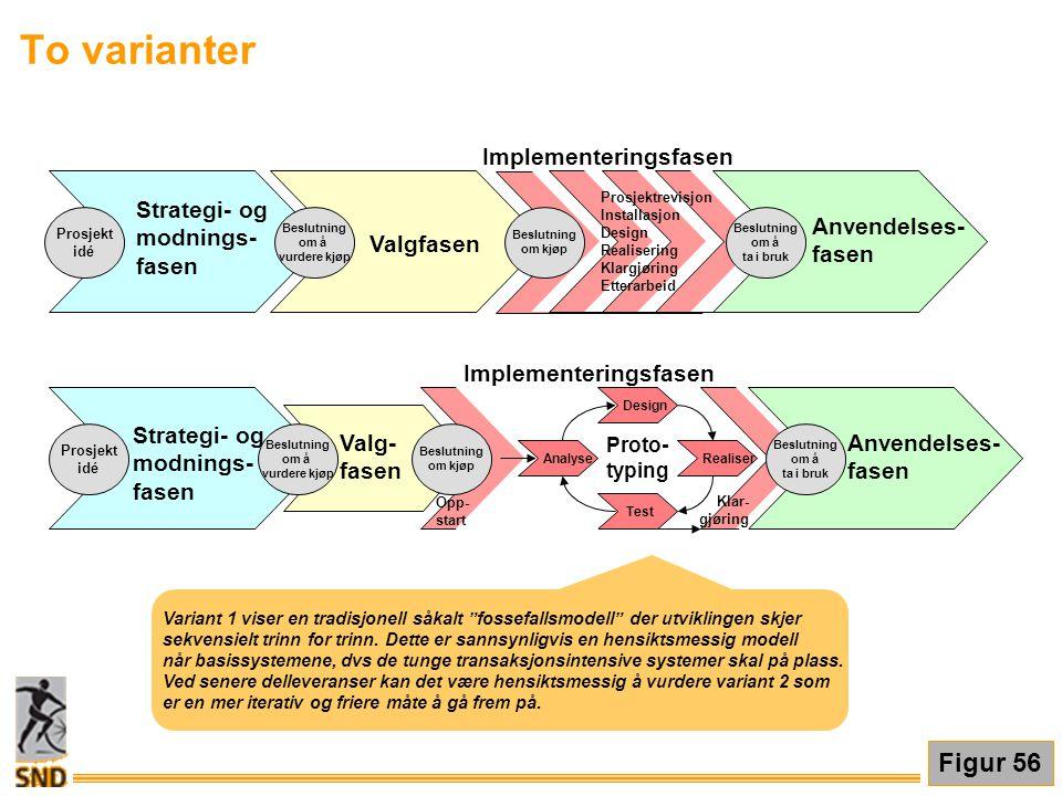 To varianter Implementeringsfasen Valgfasen Anvendelses- fasen Proto- typing Anvendelses- fasen Analyse Design Realiser Test Opp- start Klar- gjøring