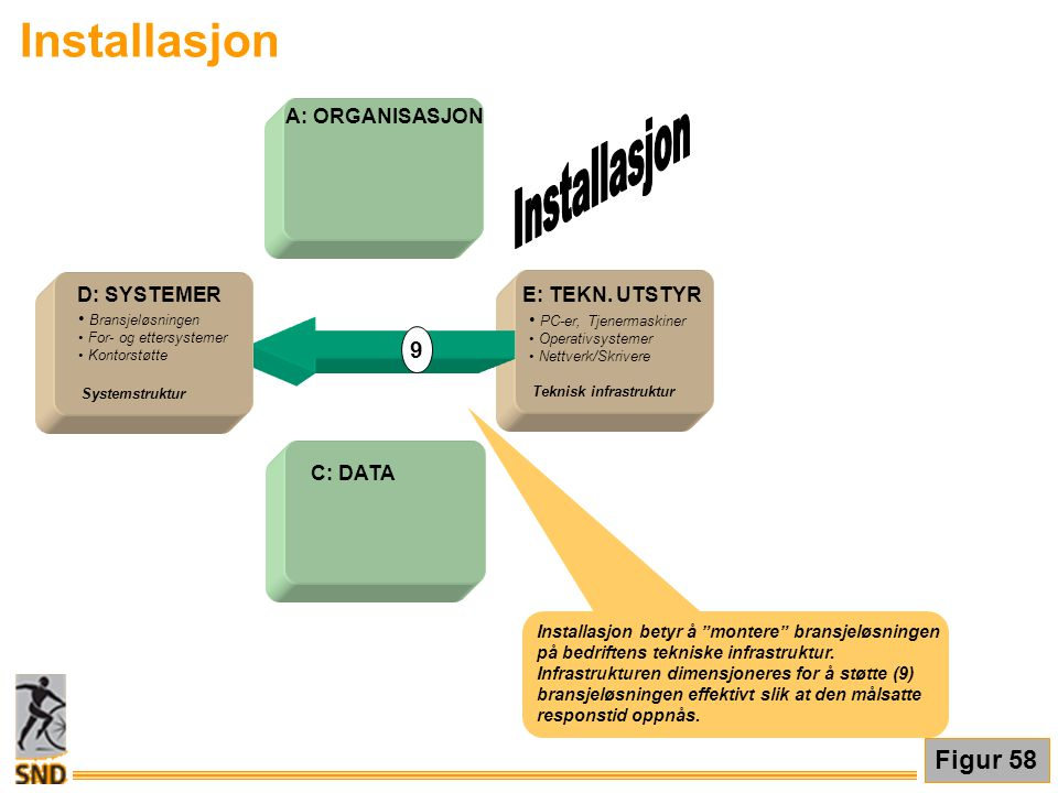 Installasjon E: TEKN. UTSTYR • PC-er, Tjenermaskiner • Operativsystemer • Nettverk/Skrivere Teknisk infrastruktur A: ORGANISASJON C: DATA D: SYSTEMER