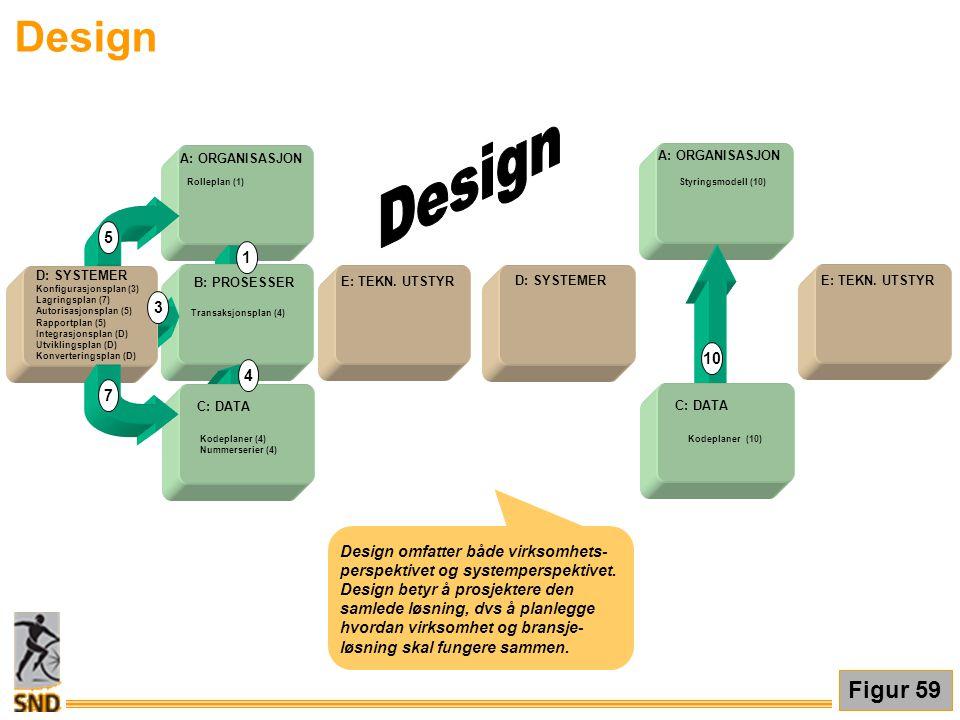 Design E: TEKN. UTSTYR A: ORGANISASJON B: PROSESSER D: SYSTEMER 1 3 5 C: DATA 7 4 E: TEKN. UTSTYR A: ORGANISASJON C: DATA D: SYSTEMER 10 Konfigurasjon