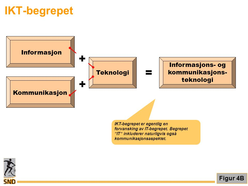 IKT-begrepet Teknologi Informasjon Kommunikasjon Informasjons- og kommunikasjons- teknologi = + + Figur 4B IKT-begrepet er egentlig en forvansking av