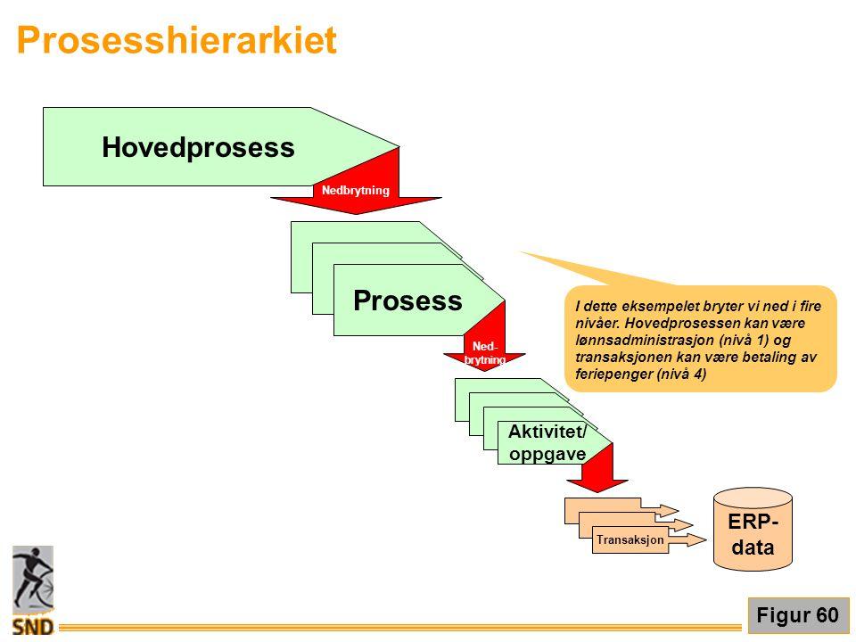 Prosesshierarkiet Figur 60 I dette eksempelet bryter vi ned i fire nivåer. Hovedprosessen kan være lønnsadministrasjon (nivå 1) og transaksjonen kan v