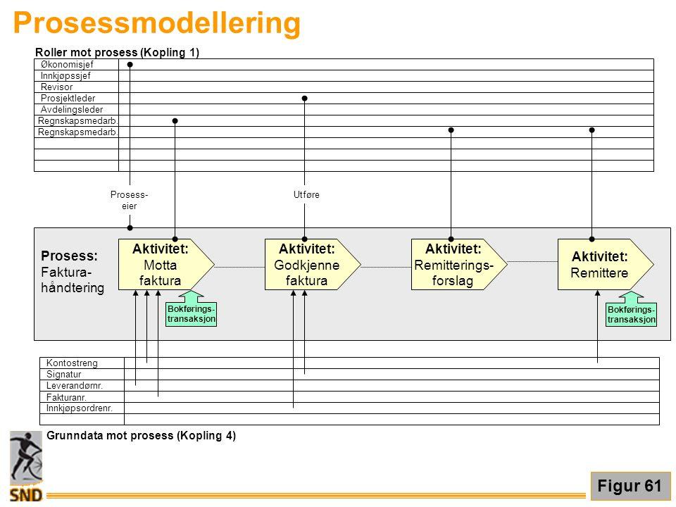 Prosessmodellering Aktivitet: Motta faktura Aktivitet: Godkjenne faktura Aktivitet: Remitterings- forslag Aktivitet: Remittere Roller mot prosess (Kop