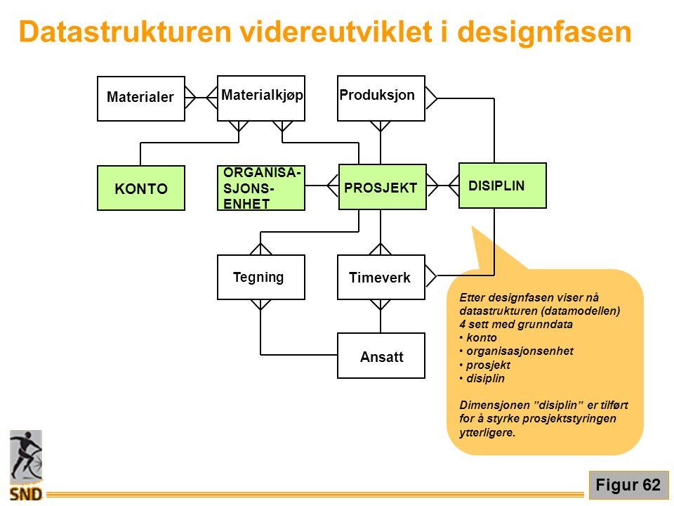 Datastrukturen videreutviklet i designfasen Figur 62 Etter designfasen viser nå datastrukturen (datamodellen) 4 sett med grunndata • konto • organisas