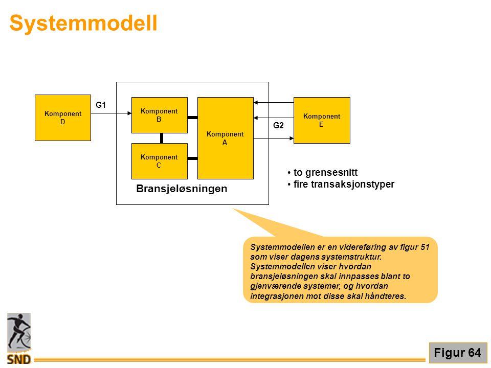 Komponent B Komponent A Komponent C Bransjeløsningen Komponent E Komponent D • to grensesnitt • fire transaksjonstyper G1 G2 Systemmodellen er en vide