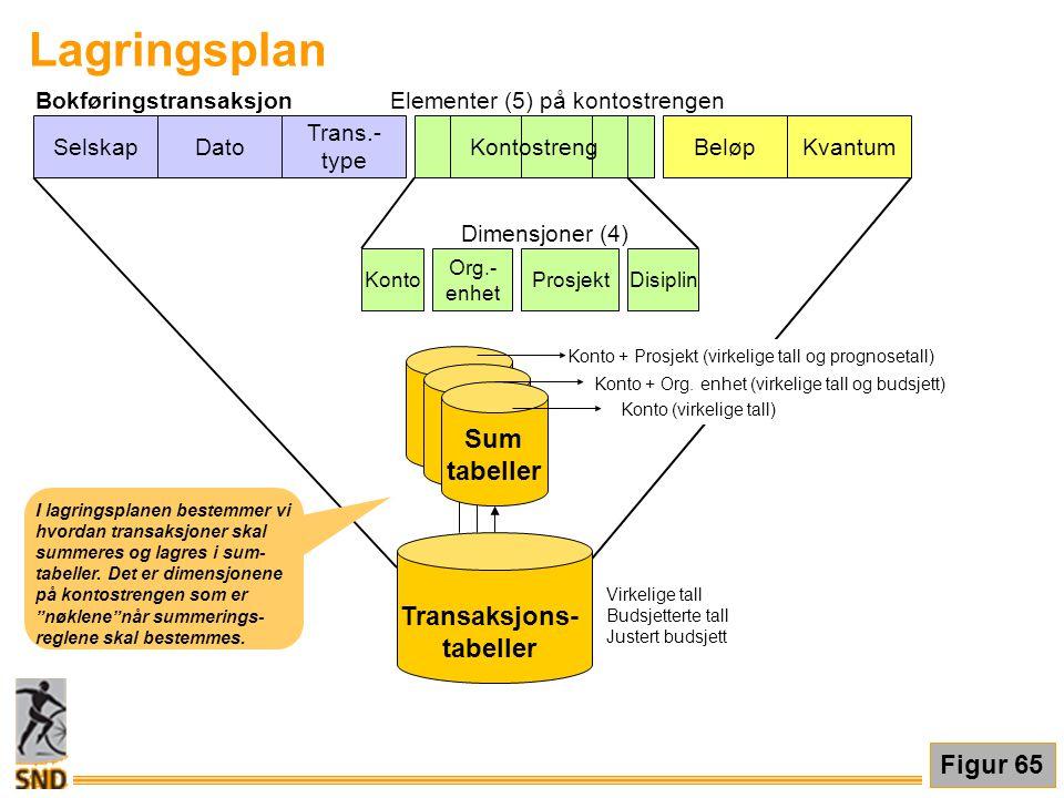 SelskapDato Trans.- type KontostrengBeløpKvantum Sum tabeller Konto Org.- enhet ProsjektDisiplin Konto (virkelige tall) Konto + Org. enhet (virkelige