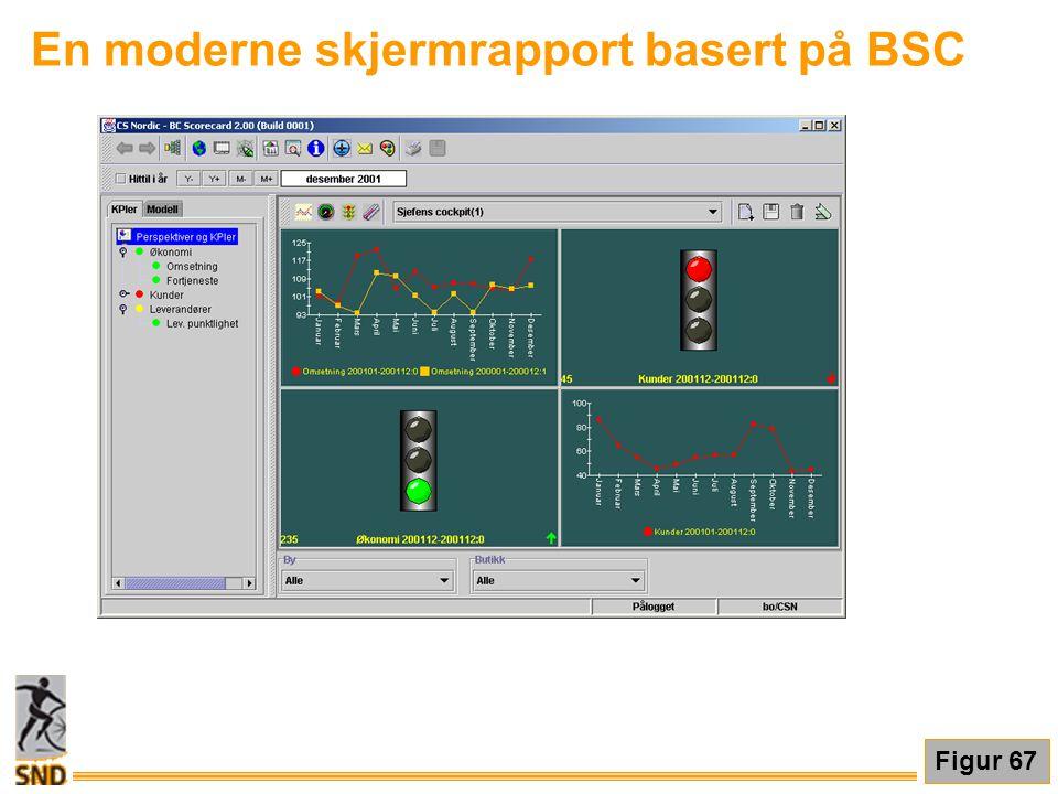 En moderne skjermrapport basert på BSC Figur 67