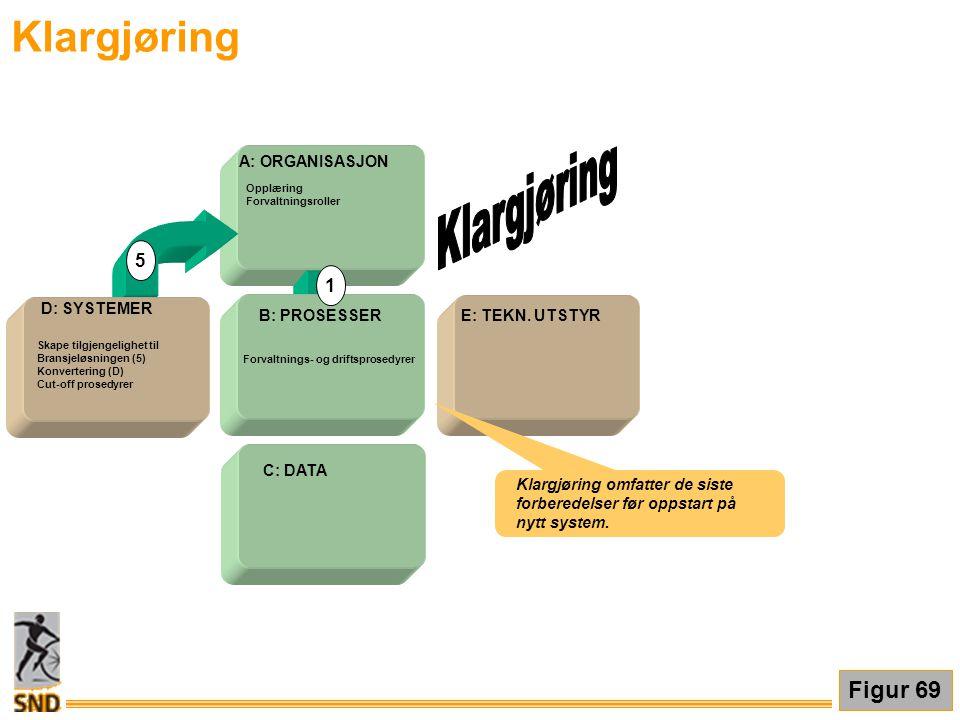 Klargjøring E: TEKN. UTSTYR A: ORGANISASJON B: PROSESSER D: SYSTEMER 1 5 C: DATA Skape tilgjengelighet til Bransjeløsningen (5) Konvertering (D) Cut-o