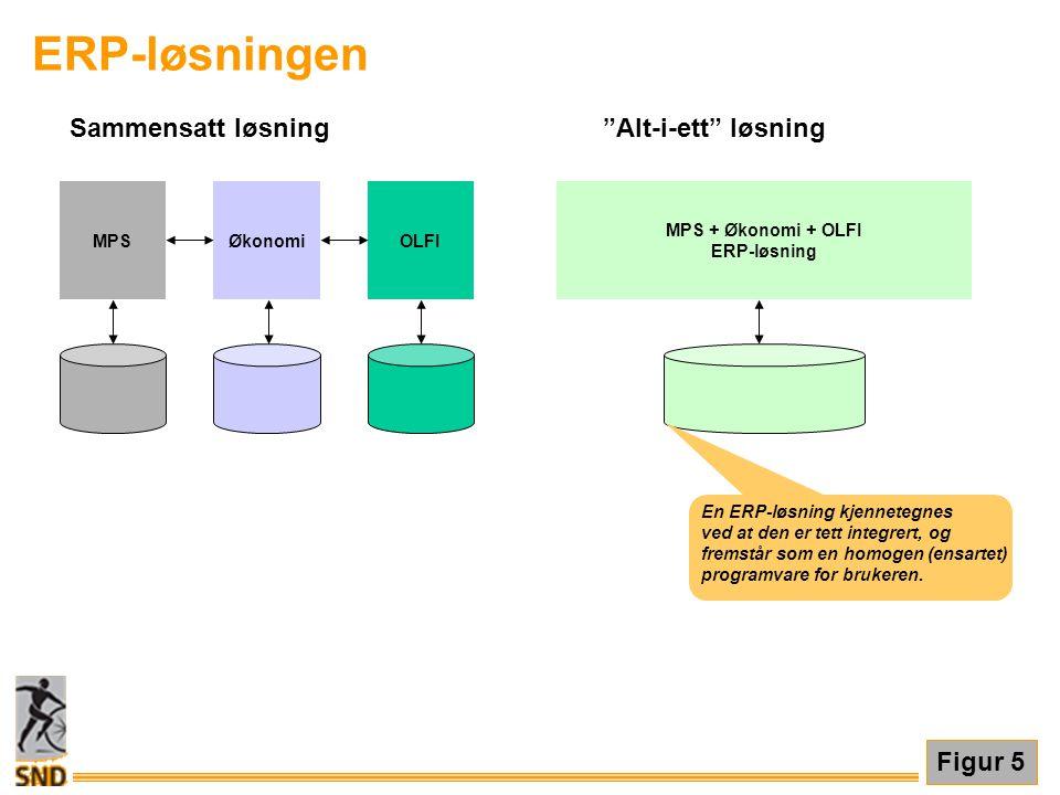 """ERP-løsningen ØkonomiOLFIMPS MPS + Økonomi + OLFI ERP-løsning Sammensatt løsning""""Alt-i-ett"""" løsning Figur 5 En ERP-løsning kjennetegnes ved at den er"""