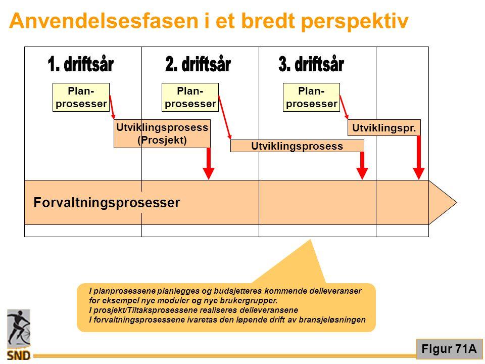 Plan- prosesser Utviklingsprosess (Prosjekt) Forvaltningsprosesser Plan- prosesser Plan- prosesser Utviklingsprosess Utviklingspr. Anvendelsesfasen i