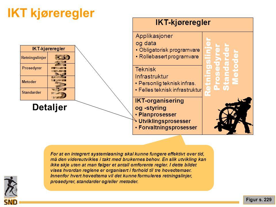 IKT kjøreregler Figur s. 229 IKT-kjøreregler Applikasjoner og data • Obligatorisk programvare • Rollebasert programvare Teknisk Infrastruktur • Person