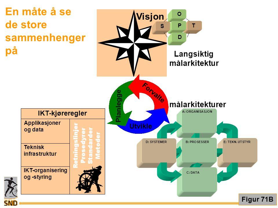 Figur 71B En måte å se de store sammenhenger på E: TEKN. UTSTYR A: ORGANISASJON B: PROSESSER D: SYSTEMER C: DATA IKT-kjøreregler Applikasjoner og data