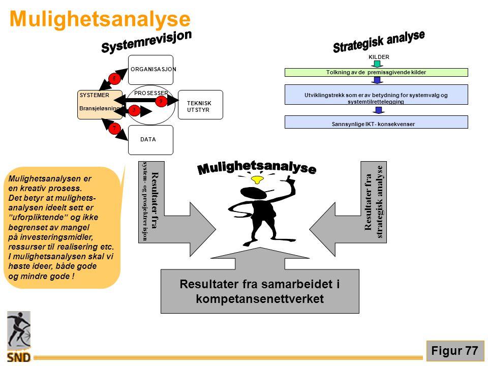 """Mulighetsanalyse Mulighetsanalysen er en kreativ prosess. Det betyr at mulighets- analysen ideelt sett er """"uforpliktende"""" og ikke begrenset av mangel"""