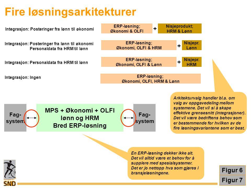 Design E: TEKN.UTSTYR A: ORGANISASJON B: PROSESSER D: SYSTEMER 1 3 5 C: DATA 7 4 E: TEKN.