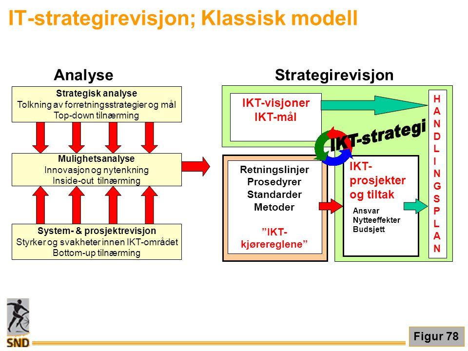 IT-strategirevisjon; Klassisk modell IKT-visjoner IKT-mål IKT- prosjekter og tiltak Ansvar Nytteeffekter Budsjett HANDLINGSPLANHANDLINGSPLAN Retningsl
